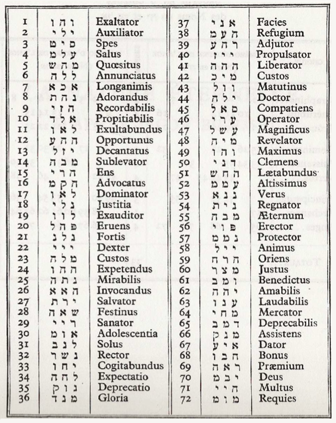 les noms de dieu et leur signification pdf