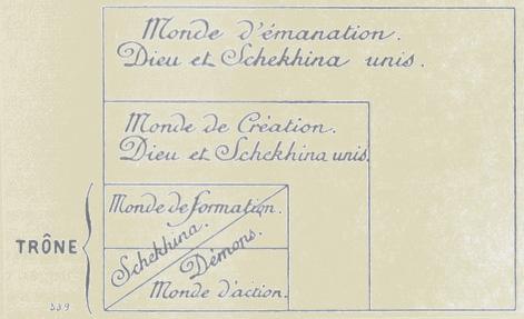 shekhinah01 - Note sur la Shekhina par Jean de Pauly