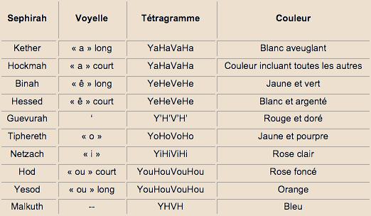 Méditation sur les Sephiroth - vocalisation des lettres