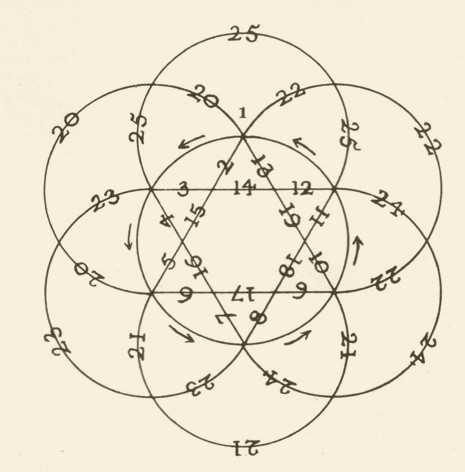 Une amulette kabbalistique contre le mal 2