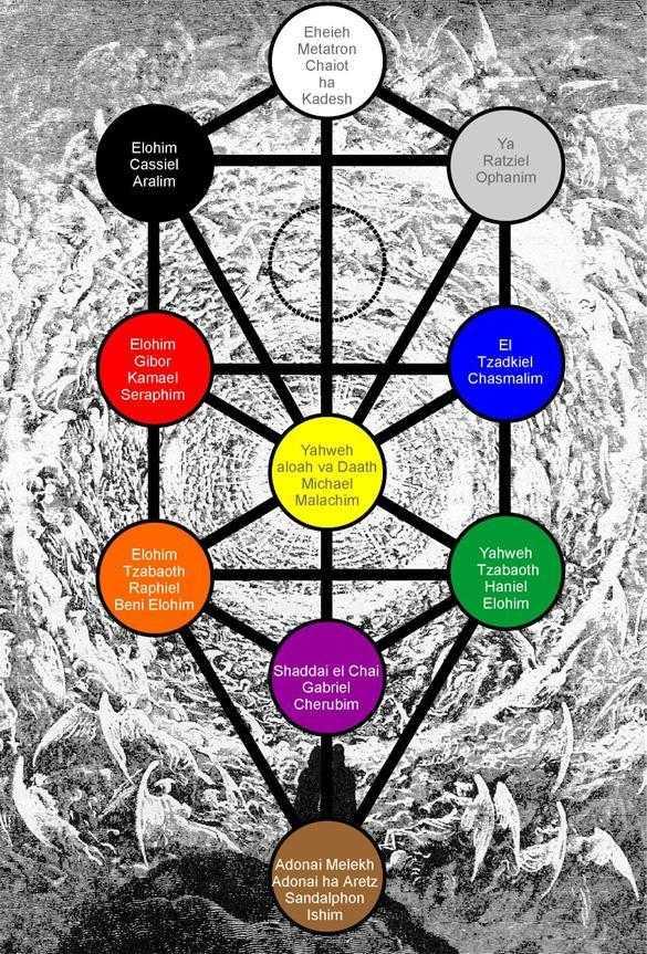 Que sont les sephiroth kel - Signification arbre de vie ...