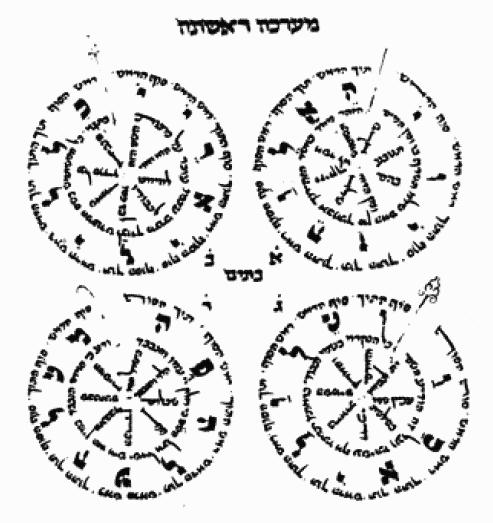 Cercles extraits de La Vie du Monde à Venir d'Aboulafia