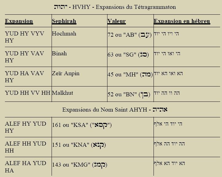 Expansions des Saints Noms de Dieu