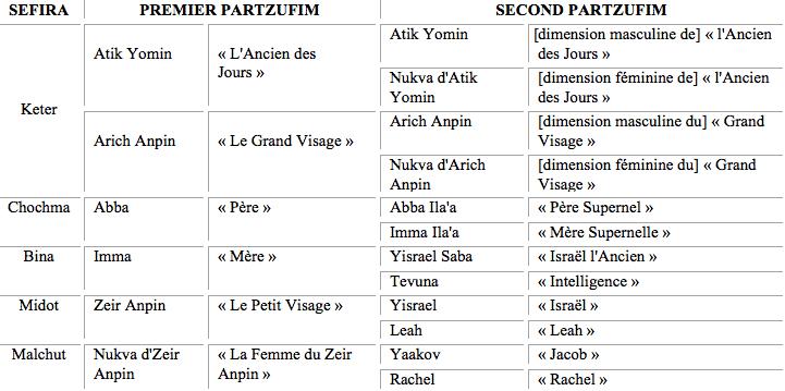 Les Parzufim par Spartakus FreeMann
