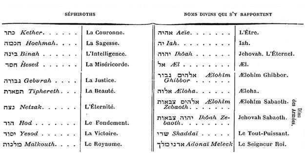Analyse de la Rose-Croix, selon Henry Khunrath 3