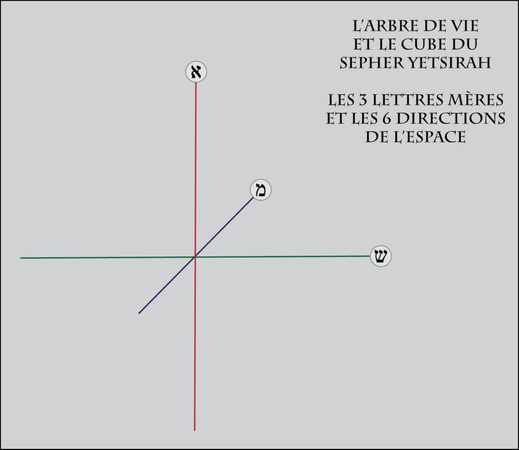 La construction du Cube du Sepher Yetsirah - Les trois lettres dans le cube
