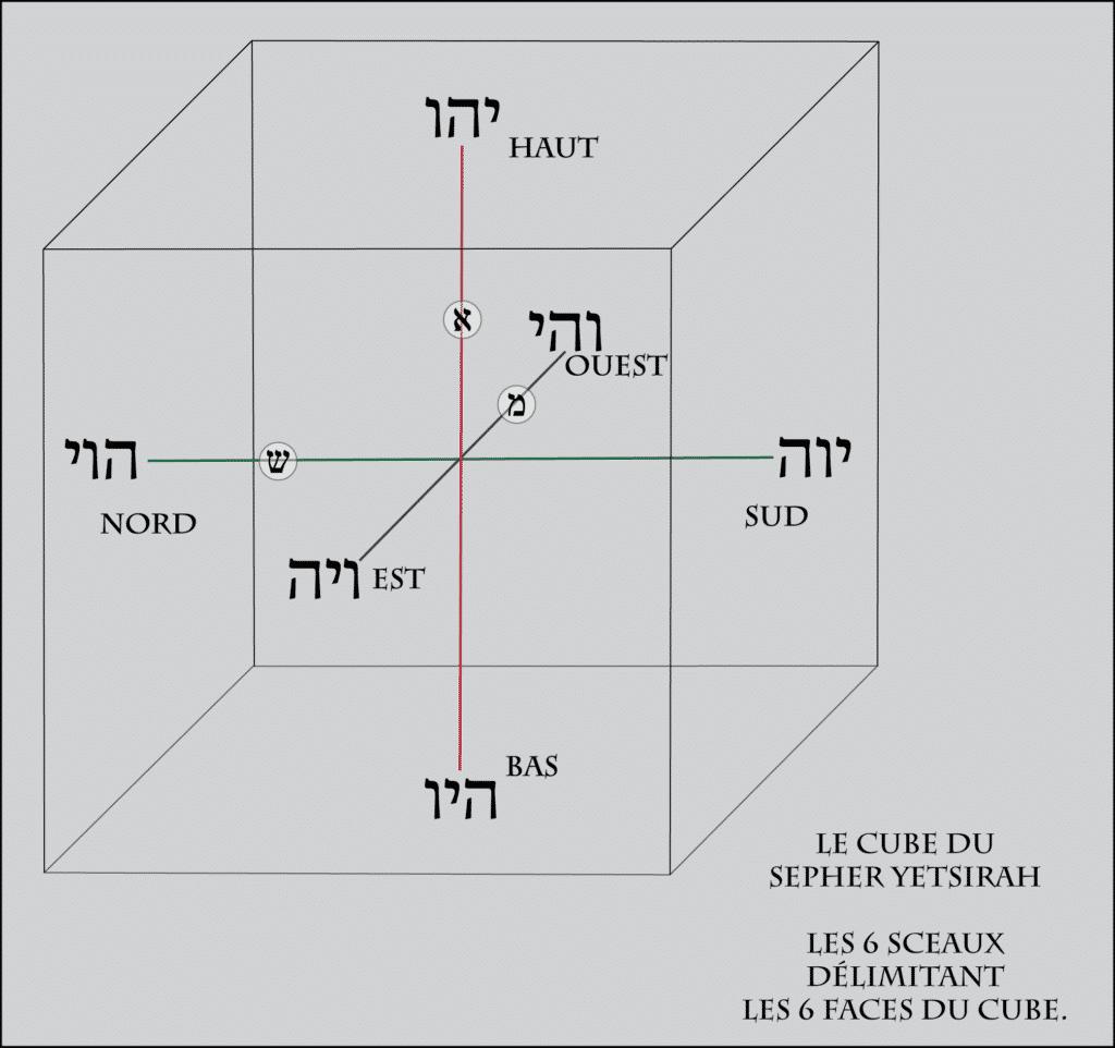La construction du Cube du Sepher Yetsirah - Les 6 sceaux