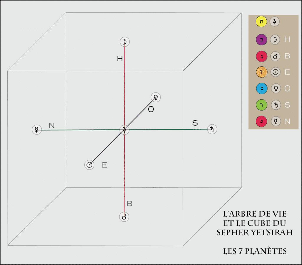 La construction du Cube du Sepher Yetsirah - Les 7 planètes