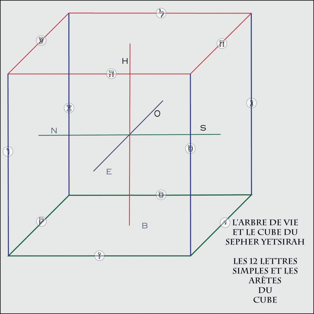 La construction du Cube du Sepher Yetsirah - Les 12 Lettres simples