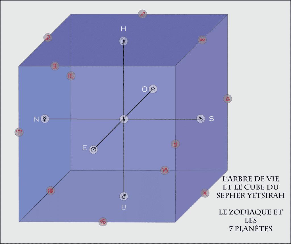 Cube yetsirah 12