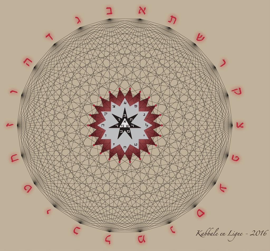 La construction du Cube du Sepher Yetsirah - Les 231 Portes du Yetsirah