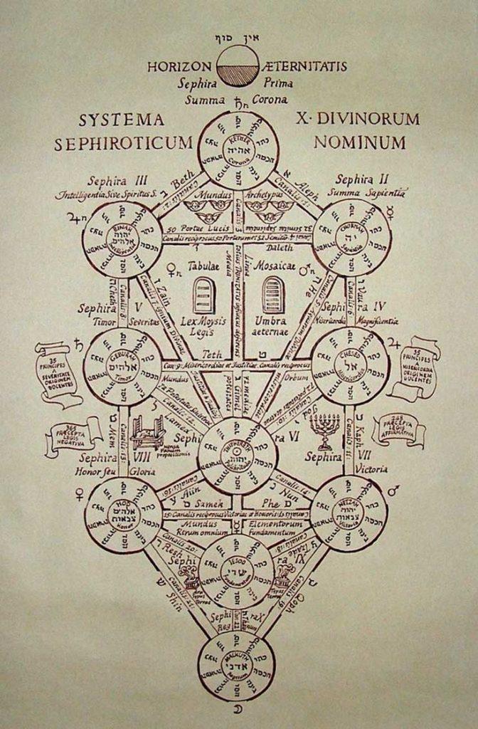 Que sont les Sephiroth ?