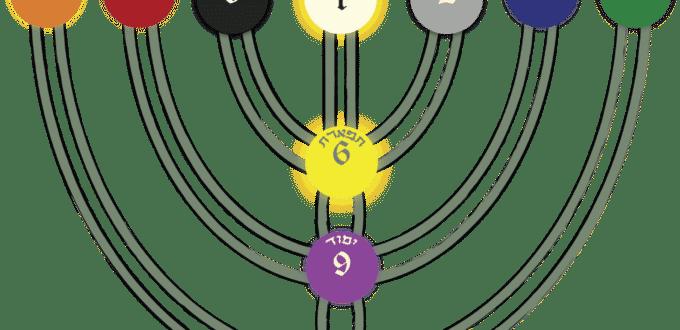 Le Manteau de Rectitude et les Couleurs des Sephiroth