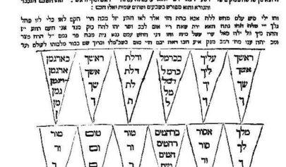 Les 72 Noms du Sepher Raziel