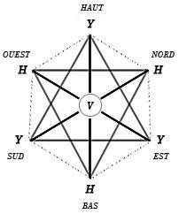 Méditation sur les Sephiroth par Moïse Cordovéro. Cet extrait du Pardes Rimonim se penche sur la question de la méditation des Sephiroth,