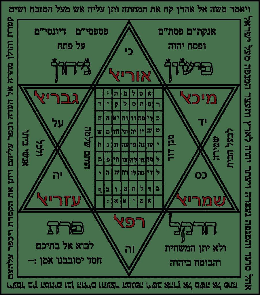 Elucidation d'un Shiviti de protection